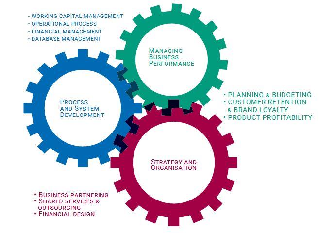 Effective operational management for startups