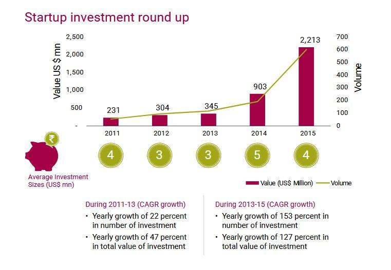 Startup Investment Roundup